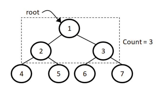 Number of full nodes in a binary tree example