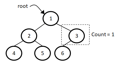 Number of half nodes in a binary tree example